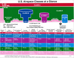 Airspace Classifcation Chart 2019