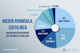 Nicoya Costa Rica Blue Zones