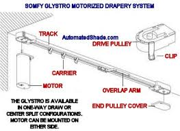 motorized systems the