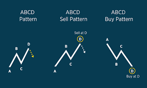 Abcd Pattern Forex Com