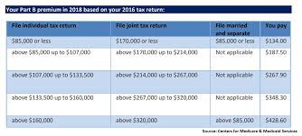This Source Of Tax Free Cash Can Sweeten Or Ruin Your Retirement
