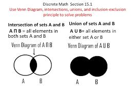 Union Of Sets Venn Diagram Set Union Venn Diagram Under Fontanacountryinn Com