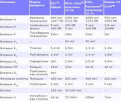 Реферат Профилактические продукты питания com Банк  1 eec Рекомендуемая суточная потребность eec 90 496 Европейское Экономическое Сообщество 2 rda Рекомендуемая суточная потребность США 10 издание