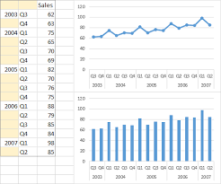 Quarterly Charts In Excel Create A Graph In Excel 2010 Using 3 Columns Of Data Stack