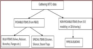 Mto Organization Chart