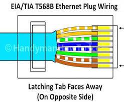 legrand rj45 wiring diagram simple legrand inštalácia keystonu cat legrand rj45 wiring diagram brilliant cat5 connector wiring diagram printable ethernet stunning