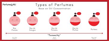 Oh I Never Knew That Perfumes 4u Blog