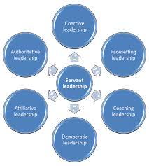 leadership styles essay essay on leadership styles essay period trick