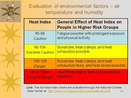 Heat Exhaustion Heat Stroke Chart 1 Heat Related Illness In The Outdoor Environment Ppt