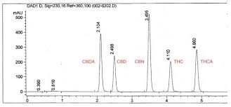Hplc Chart Potency Testing Utilizing Hplc
