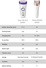 Compare Epliators Overview