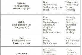resume transition words reentrycorps transition words and phrases for persuasive essays connecting words