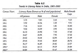 essay on trends in literacy in  trends in literacy rates in 1901 2001