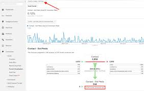 Pest Dropping Identification Chart Understanding The Funnel Visualization In Google Analytics