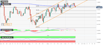 Usd Jpy Technical Analysis Breaks Below 0 9940 Confluence