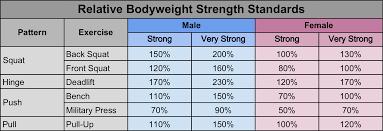 Strength Level Chart Bench Press Strength Standards