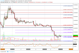 Lisk Price Analysis Lsk Finds Support At 1 40 As The