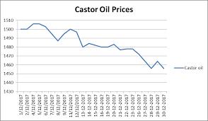 Castor Oil And Seed Prices Castoroil Blog