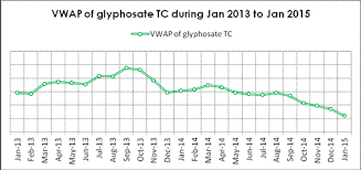 Potential Risk Of Glyphosate Price Collapse Has Been Showing
