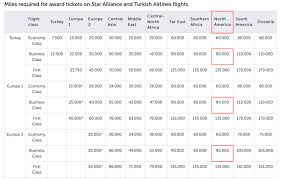 Turkish Airlines Redemption Chart Citibank Thankyou 25 Transfer Bonus To Turkish Airlines