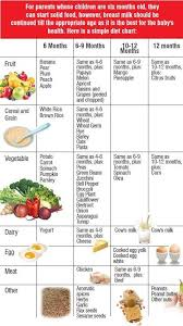 Weaning Diet Chart Pin By Christie Fong On Baby Stuff Baby First Foods Baby