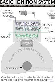 2 stroke ignition wiring diagram 2 wiring diagrams paramotor ignition system for 2 stroke motors
