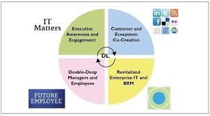 Pentagon Leadership Chart Nobody Has A Monopoly On Digital Leadership