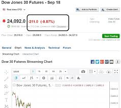 Dow 30 Futures Streaming Chart Stock Market Best Kept Secrets Singapore Straits Times