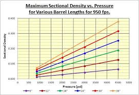 Sectional Density Chart Sectional Density Is Very Important Ask Bob The Airgun Guild