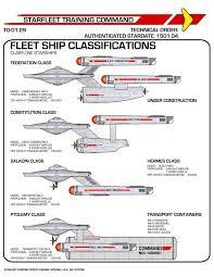 Star Trek Impulse Speed Chart