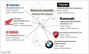 big bike the new stardom of thailand automotive industry
