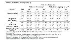 Floor Joist Span Table Projectorscode Site