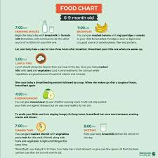 Diet Chart For 5 Months Old Baby Please