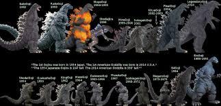 Godzilla Evolution Chart Godzilla Evolution Chart Kaiju News