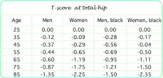 Z Score Chart Printable Bone Densitometry