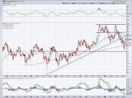 General Motors Gm Stock Has Good And Bad Attributes