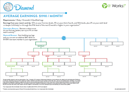 It Works Global Pay Chart It Works 10 000 Diamond Good Bonus