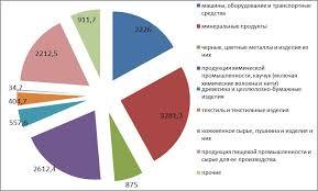 К вопросу о тенденциях в развитии внешней торговли Республики Беларусь Товарная структура экспорта Республики Беларусь за январь июль 2016гг млн долларов США
