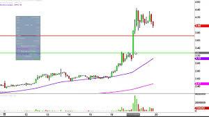 Sophiris Bio Cmn Sphs Stock Chart Technical Analysis For 07 19 16