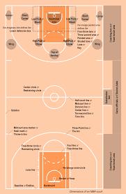Rules of basketball - Wikipedia