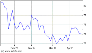 Cargill Stock Chart Cargill Profit Drops On Trade Flooding Challenges Update