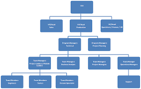 Organization Chart Application 18 Right Bootstrap Org Chart