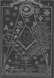 Structure Of Freemasonary Illuminati In 2019 Freemasonry