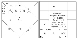 53 Prototypic Birth Chart Akshay Kumar