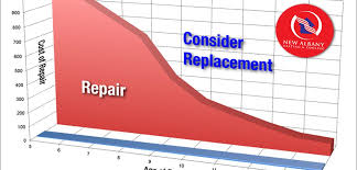 Furnace Comparison Chart When Is The Best Time To Replace A Furnace In New Albany