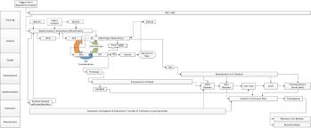 Navy Training Transformation 6 E2e Process Flow Chart