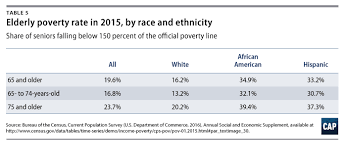 2016 Hhs Poverty Guidelines Chart Toward A Dignified Retirement For All Center For American