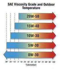 Motor Oil Viscosity Chart Motor Oil Viscosity