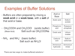 Sch4u Acids And Bases Buffer Solutions Ppt Download