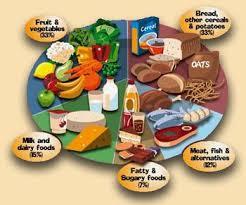 Healthy And Balanced Diet Chart Pin On Yummy Eats Treats